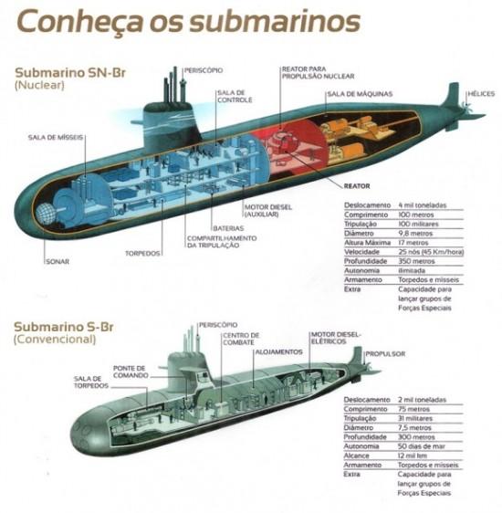 Prosub_submarinos