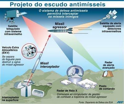 escudo-antimisseis