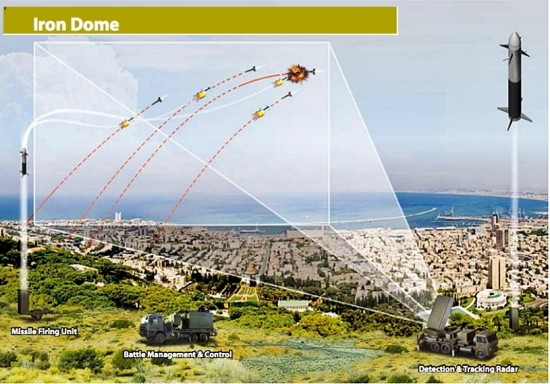 how-israels-mighty-iron-dome-works2