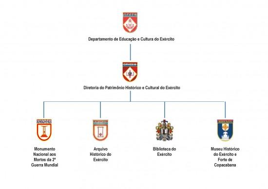 organograma DECEX