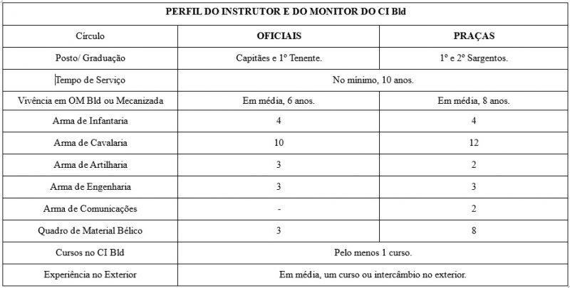 Tabela perfil instruotr e monitor do CIBld.2